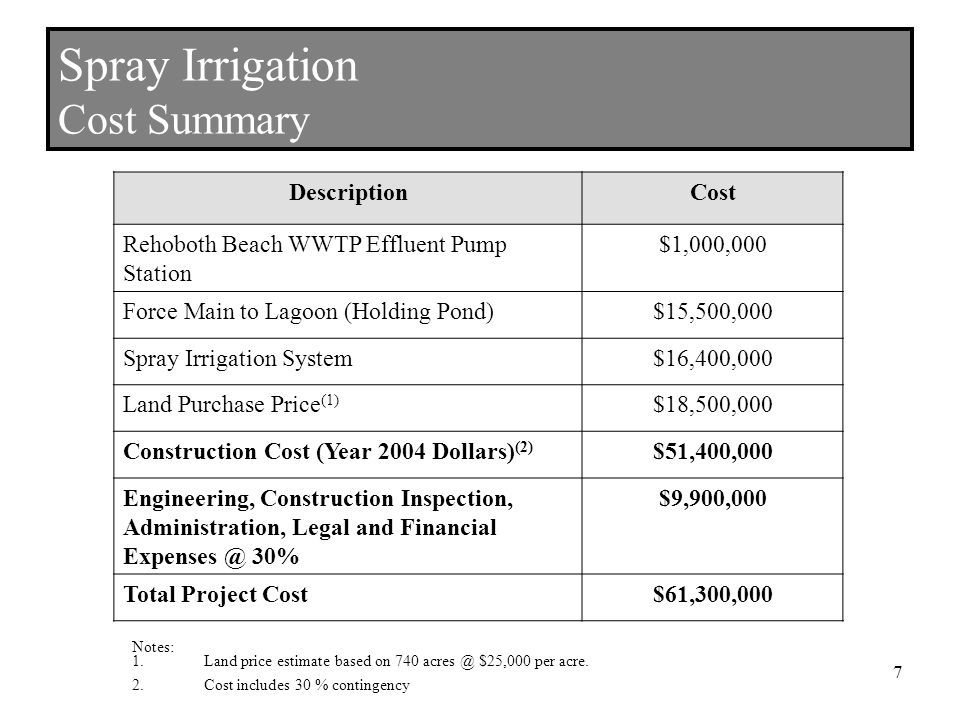 Spray Irrigation Cost Summary DescriptionCost Rehoboth Beach WWTP Effluent Pump Station $1,000,000 Force Main to Lagoon (Holding Pond)$15,500,000 Spray Irrigation System$16,400,000 Land Purchase Price (1) $18,500,000 Construction Cost (Year 2004 Dollars) (2) $51,400,000 Engineering, Construction Inspection, Administration, Legal and Financial 30% $9,900,000 Total Project Cost$61,300,000 Notes: 1.Land price estimate based on 740 $25,000 per acre.