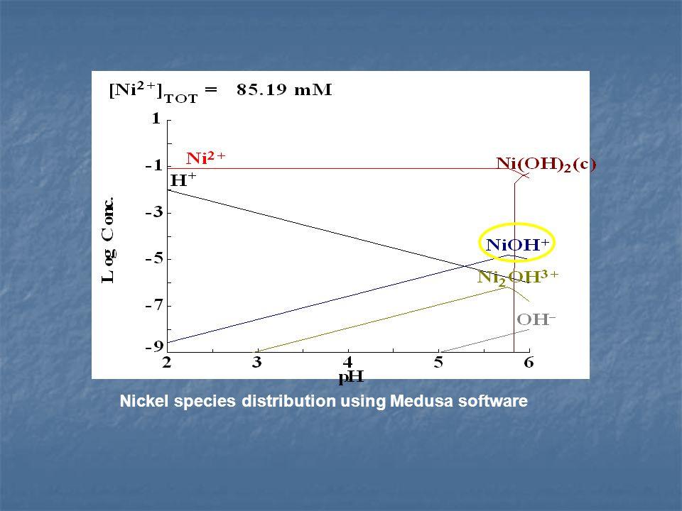Nickel species distribution using Medusa software