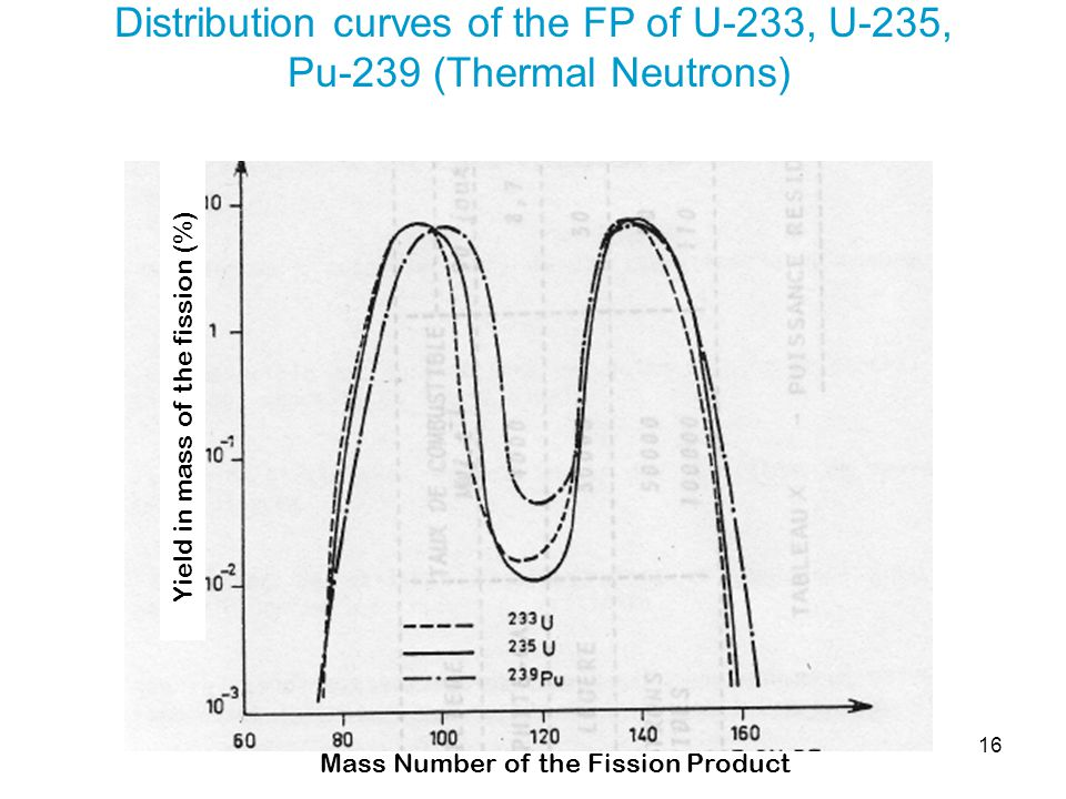 16 Distribution curves of the FP of U-233, U-235, Pu-239 (Thermal Neutrons) Mass Number of the Fission Product Yield in mass of the fission (%)