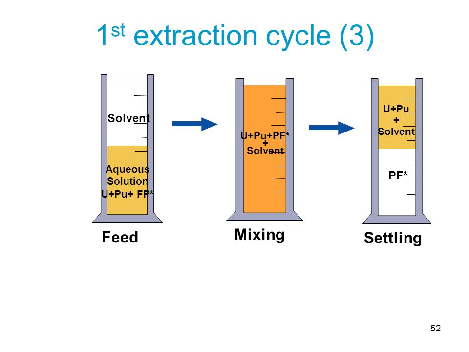 52 Feed Aqueous Solution U+Pu+ FP* Solvent Mixing U+Pu+PF* + Solvent PF* Settling U+Pu + Solvent 1 st extraction cycle (3)