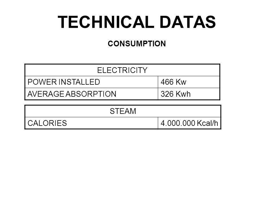 ELECTRICITY POWER INSTALLED466 Kw AVERAGE ABSORPTION326 Kwh TECHNICAL DATAS CONSUMPTION STEAM CALORIES4.000.000 Kcal/h