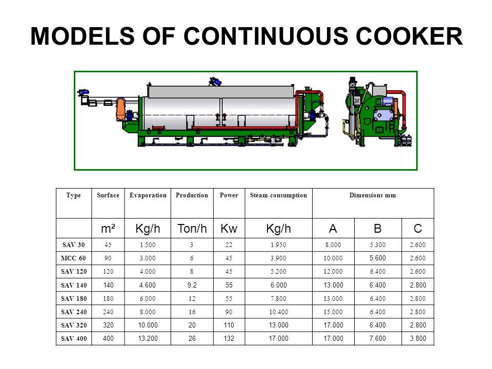 MODELS OF CONTINUOUS COOKER TypeSurfaceEvaporationProductionPowerSteam consumptionDimensions mm m²Kg/hTon/hKwKg/hABC SAV 30451.5003221.9508.0005.3002.