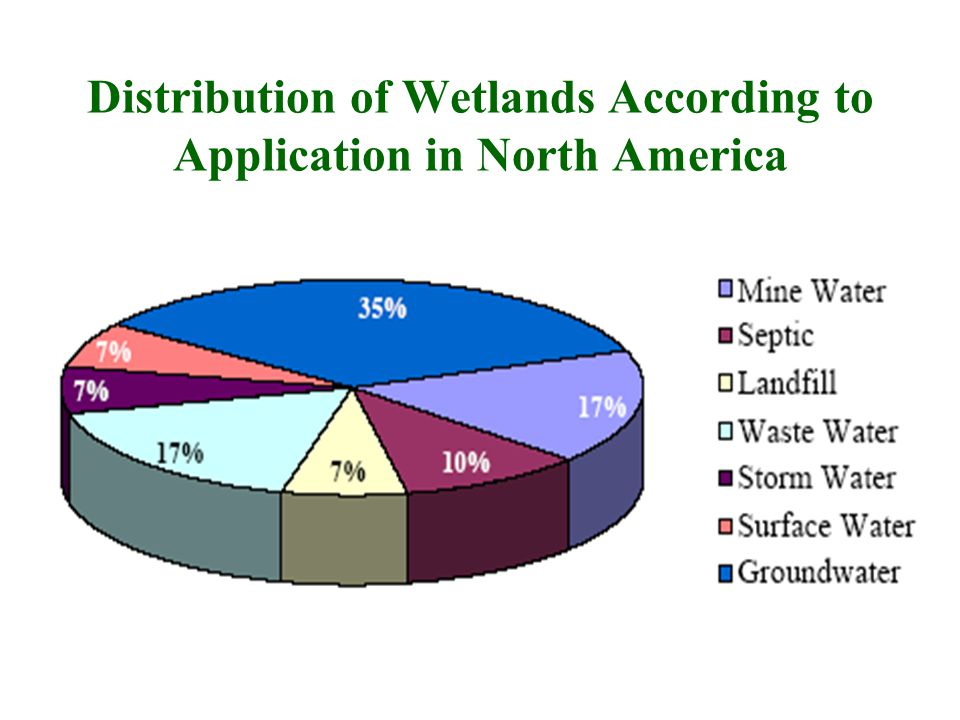 Percentage of Constructed Wetland Uses In North America Surface water