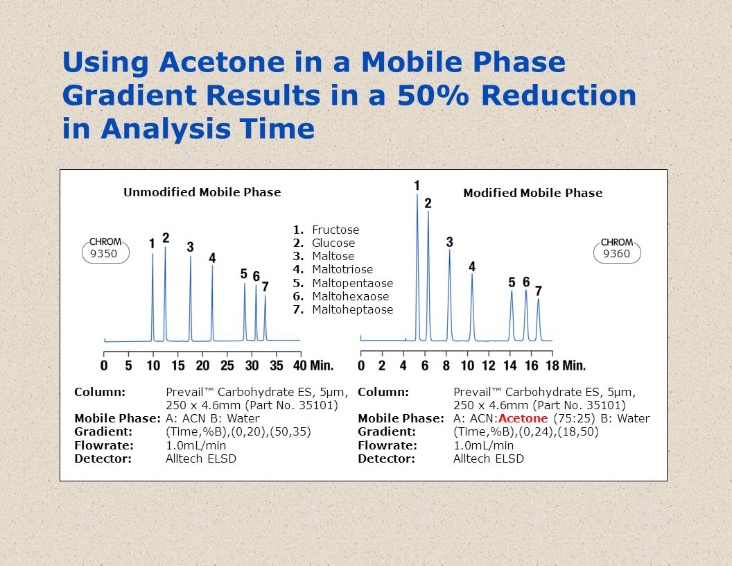 Using Acetone in a Mobile Phase Gradient Results in a 50% Reduction in Analysis Time 9350 9360 1.