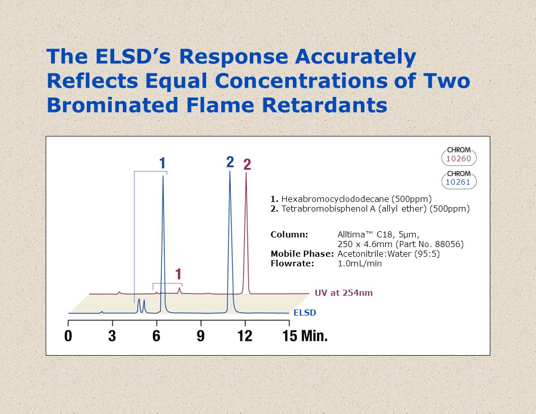 The ELSD's Response Accurately Reflects Equal Concentrations of Two Brominated Flame Retardants 10261 1.