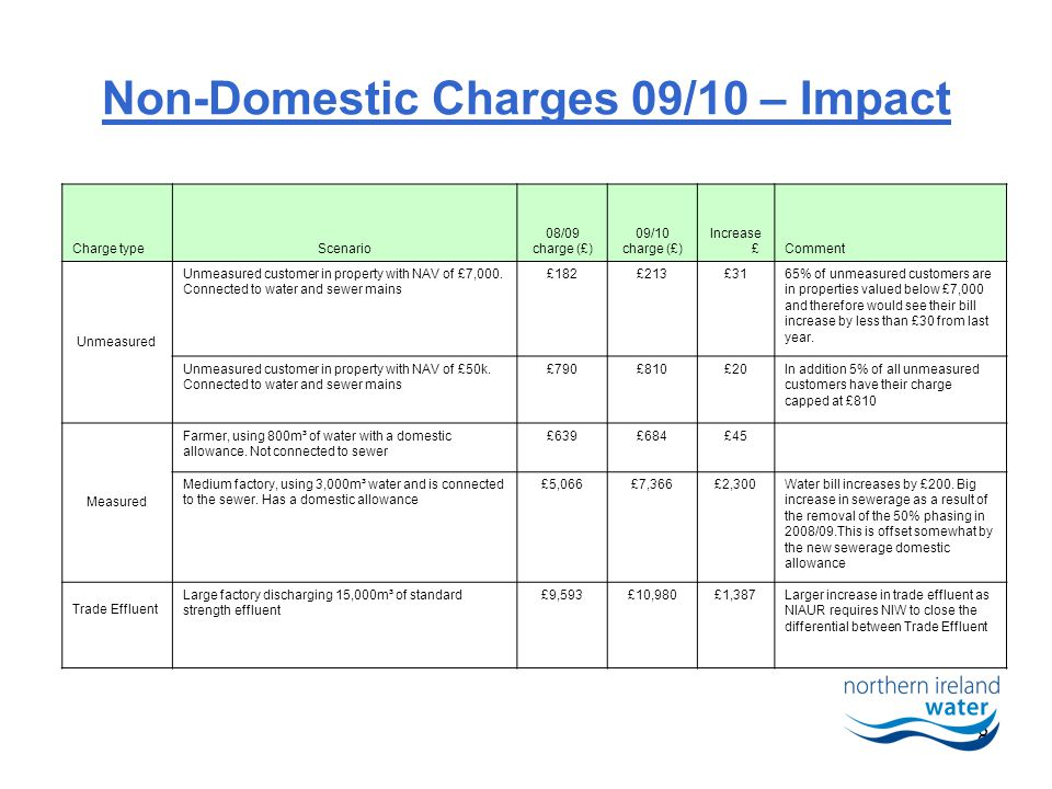 8 Non-Domestic Charges 09/10 – Impact Charge typeScenario 08/09 charge (£) 09/10 charge (£) Increase £Comment Unmeasured Unmeasured customer in property with NAV of £7,000.