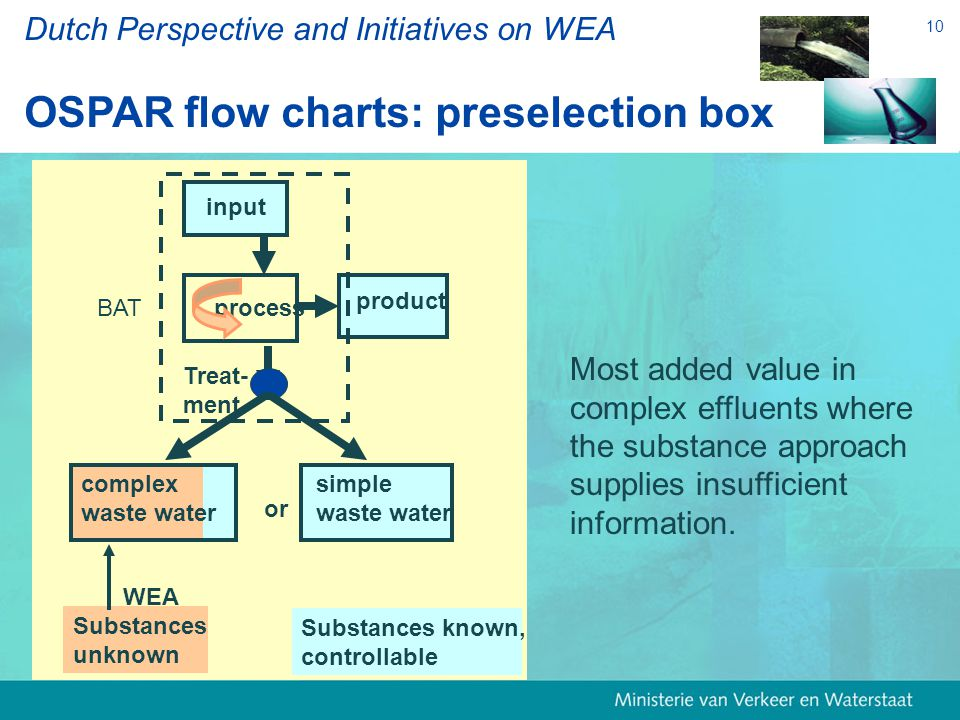 10 Dutch Perspective and Initiatives on WEA OSPAR flow charts: preselection box input process product complex waste water Substances known, controllable Substances unknown BAT Treat- ment simple waste water or WEA Most added value in complex effluents where the substance approach supplies insufficient information.