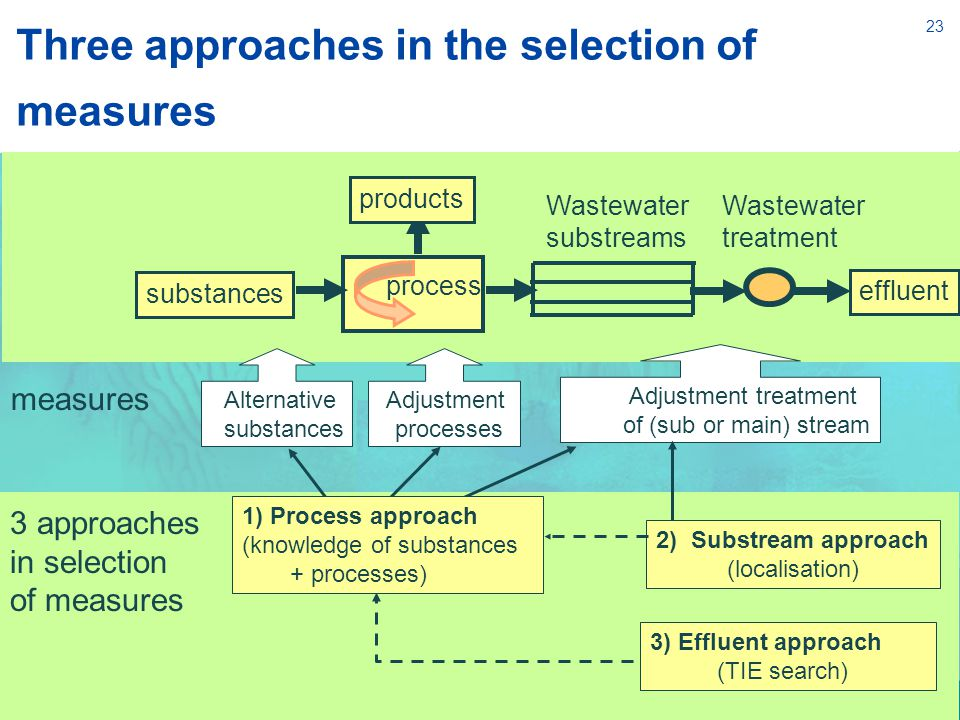 23 2) Substream approach (localisation) 3) Effluent approach (TIE search) substances process products effluent Wastewater substreams Alternative substances Adjustment processes Adjustment treatment of (sub or main) stream measures 3 approaches in selection of measures Wastewater treatment 1) Process approach (knowledge of substances + processes) Three approaches in the selection of measures