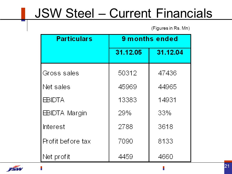 21 JSW Steel – Current Financials (Figures in Rs. Mn)
