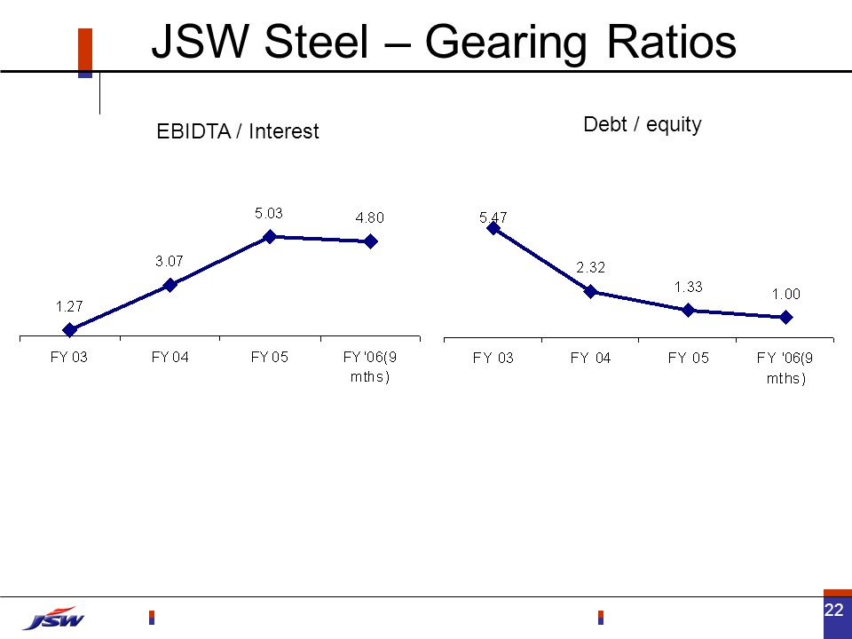 22 JSW Steel – Gearing Ratios EBIDTA / Interest Debt / equity