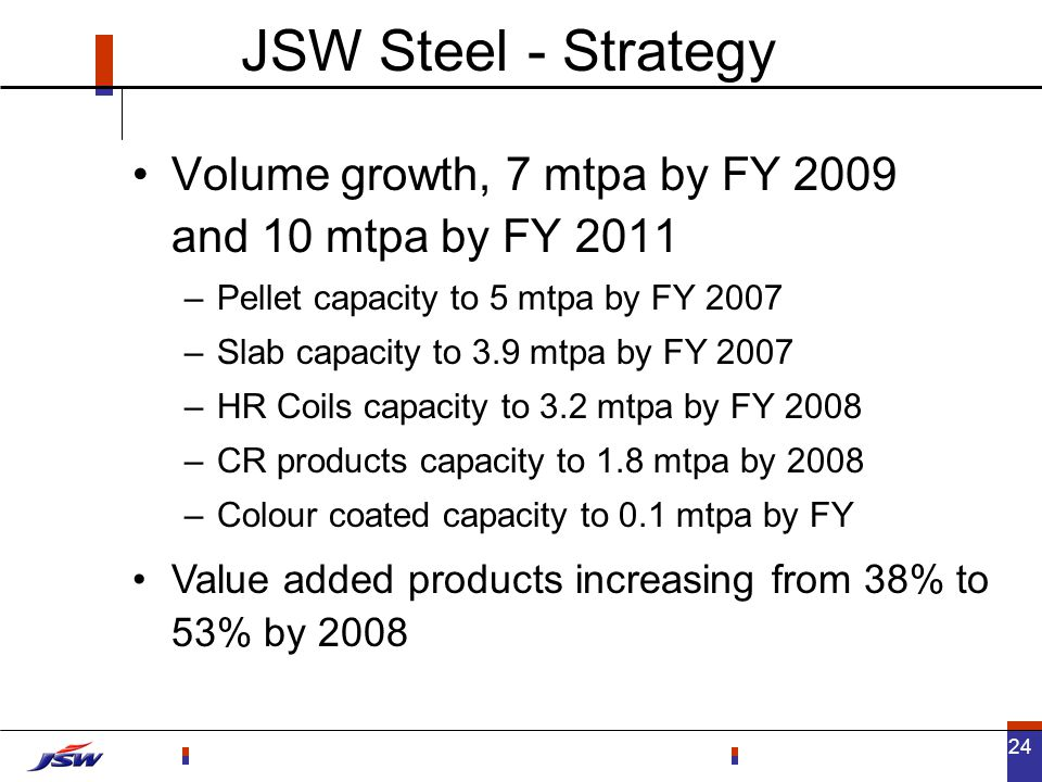 24 Volume growth, 7 mtpa by FY 2009 and 10 mtpa by FY 2011 –Pellet capacity to 5 mtpa by FY 2007 –Slab capacity to 3.9 mtpa by FY 2007 –HR Coils capacity to 3.2 mtpa by FY 2008 –CR products capacity to 1.8 mtpa by 2008 –Colour coated capacity to 0.1 mtpa by FY JSW Steel - Strategy Value added products increasing from 38% to 53% by 2008