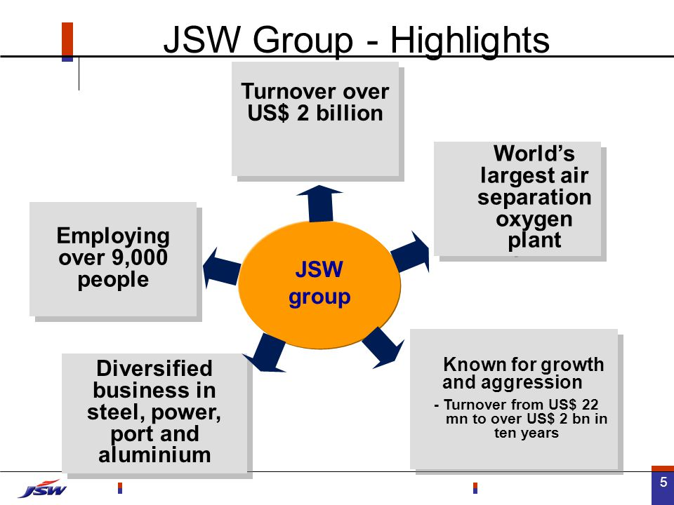5 Turnover over US$ 2 billion Diversified business in steel, power, port and aluminium World's largest air separation oxygen plant Employing over 9,000 people Known for growth and aggression - Turnover from US$ 22 mn to over US$ 2 bn in ten years Known for growth and aggression - Turnover from US$ 22 mn to over US$ 2 bn in ten years JSW group JSW Group - Highlights