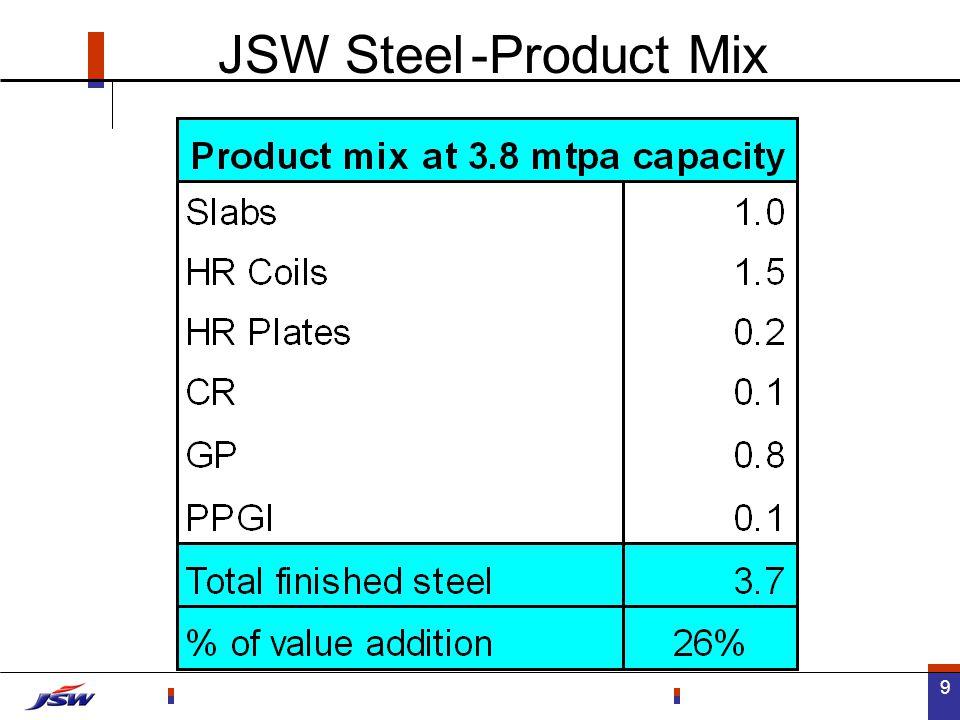 20 CAGR 76% CAGR 82% CAGR 246% 16.6% JSW Steel - Financial Trends (Figures in Rs. Mn)