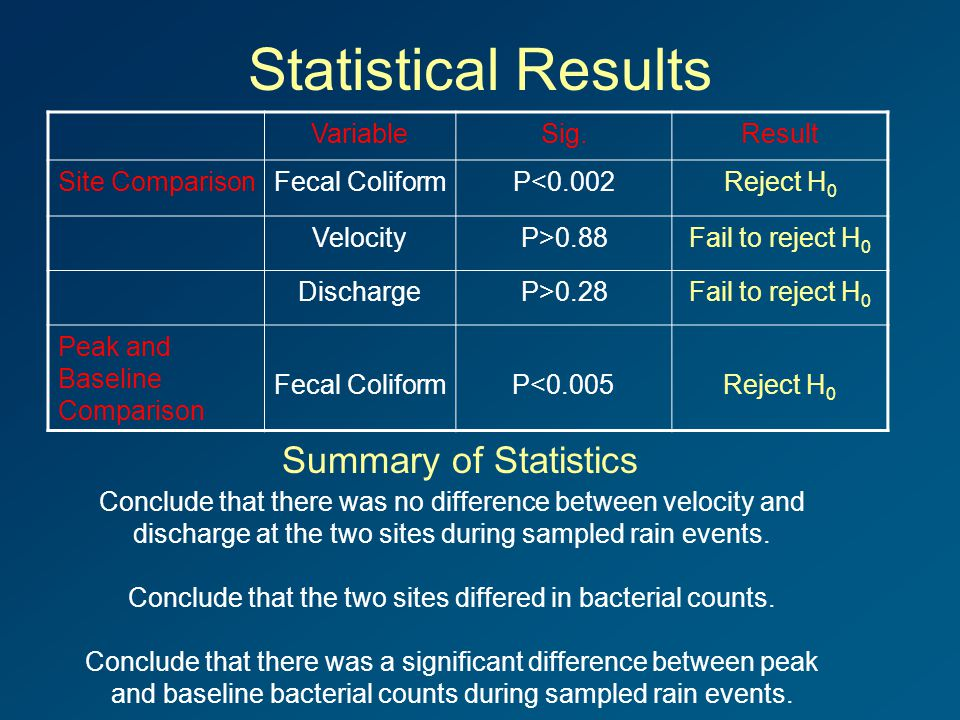 Statistical Results VariableSig.Result Site ComparisonFecal ColiformP<0.002Reject H 0 VelocityP>0.88Fail to reject H 0 DischargeP>0.28Fail to reject H 0 Peak and Baseline Comparison Fecal ColiformP<0.005Reject H 0 Conclude that there was no difference between velocity and discharge at the two sites during sampled rain events.