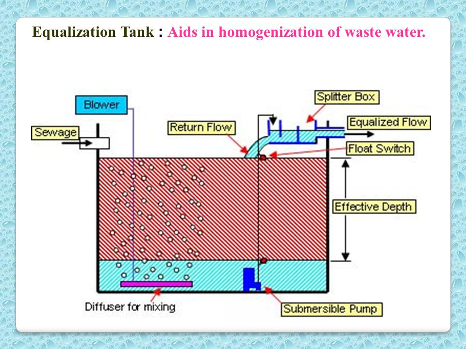 Equalization Tank : Aids in homogenization of waste water.