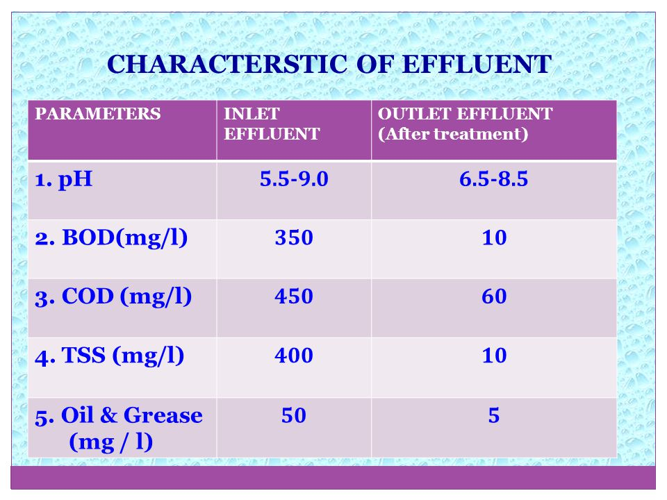 CHARACTERSTIC OF EFFLUENT PARAMETERSINLET EFFLUENT OUTLET EFFLUENT (After treatment) 1.