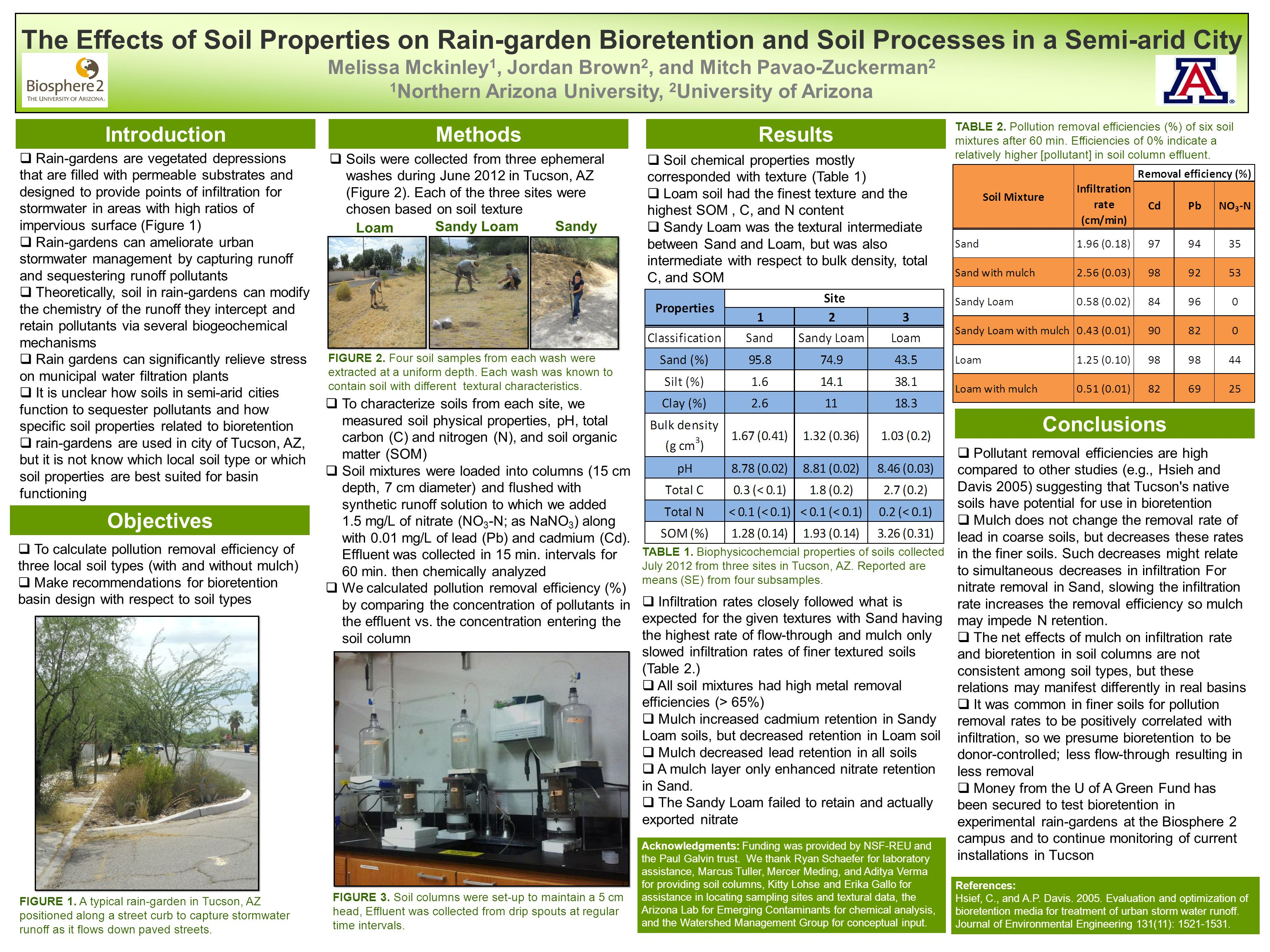 The Effects of Soil Properties on Rain-garden Bioretention and Soil Processes in a Semi-arid City Melissa Mckinley 1, Jordan Brown 2, and Mitch Pavao-Zuckerman 2 1 Northern Arizona University, 2 University of Arizona IntroductionMethodsResults Conclusions Acknowledgments: Funding was provided by NSF-REU and the Paul Galvin trust.