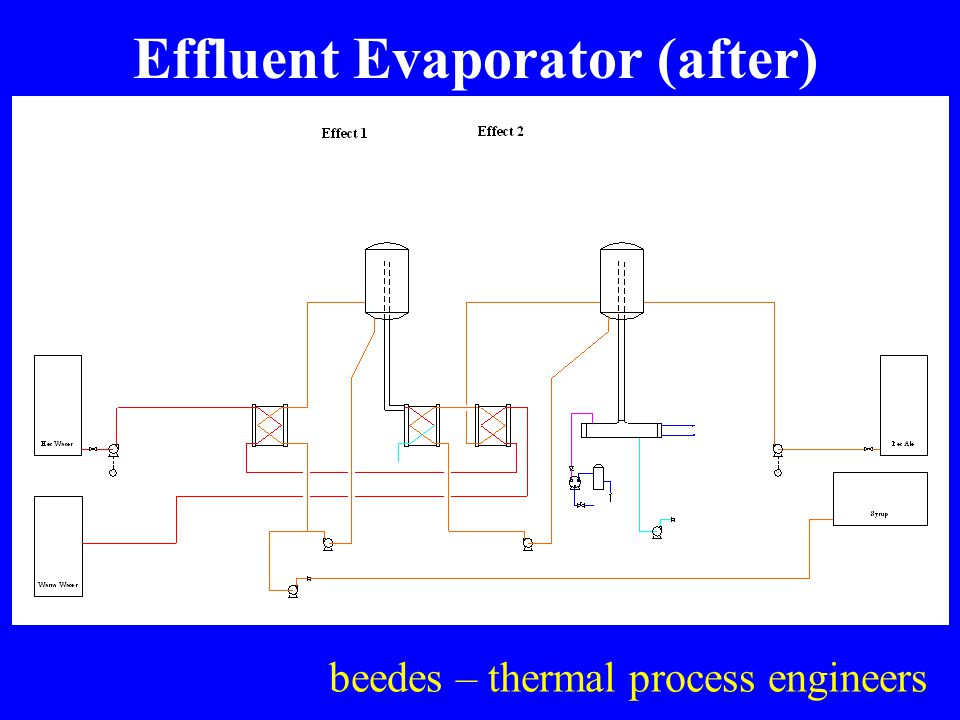 beedes – thermal process engineers Effluent Evaporator (after)