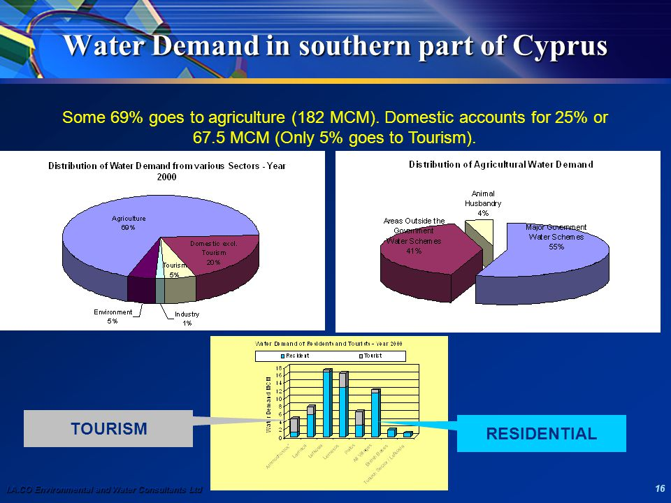 I.A.CO Environmental and Water Consultants Ltd 16 Water Demand in southern part of Cyprus Some 69% goes to agriculture (182 MCM). Domestic accounts fo