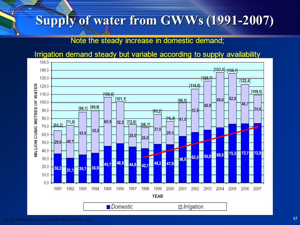 I.A.CO Environmental and Water Consultants Ltd 17 Supply of water from GWWs (1991-2007) Note the steady increase in domestic demand; Irrigation demand steady but variable according to supply availability