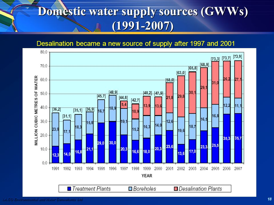 I.A.CO Environmental and Water Consultants Ltd 18 Domestic water supply sources (GWWs) (1991-2007) Desalination became a new source of supply after 1997 and 2001