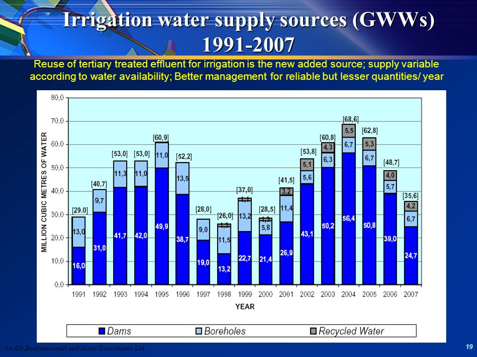 I.A.CO Environmental and Water Consultants Ltd 19 Irrigation water supply sources (GWWs) 1991-2007 Reuse of tertiary treated effluent for irrigation i