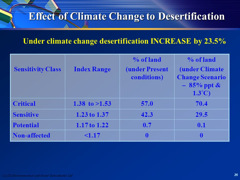 I.A.CO Environmental and Water Consultants Ltd 26 Effect of Climate Change to Desertification Under climate change desertification INCREASE by 23.5% Sensitivity ClassIndex Range % of land (under Present conditions) % of land (under Climate Change Scenario – 85% ppt & 1.3 ° C) Critical1.38 to >1.5357.070.4 Sensitive1.23 to 1.3742.329.5 Potential1.17 to 1.220.70.1 Non-affected<1.1700