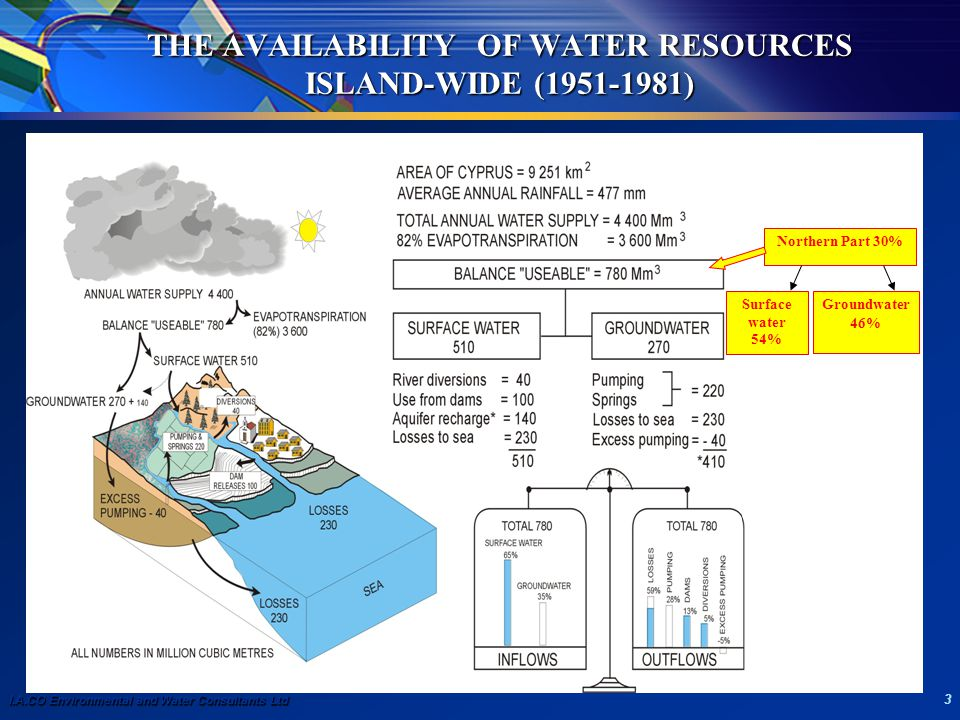 I.A.CO Environmental and Water Consultants Ltd 3 THE AVAILABILITY OF WATER RESOURCES ISLAND-WIDE (1951-1981) Surface water 54% Northern Part 30% Groun