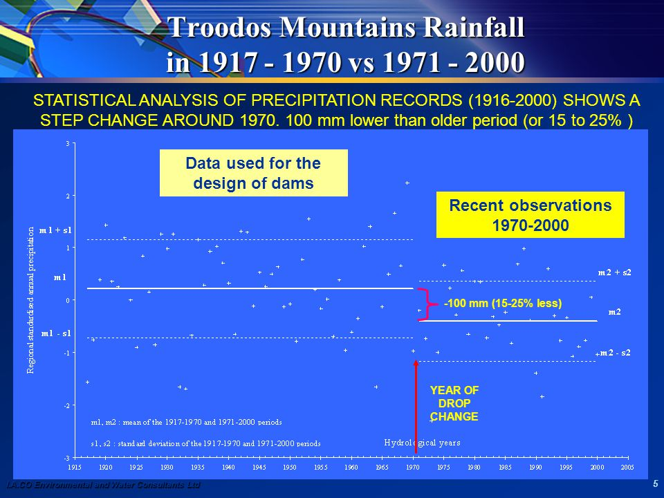 I.A.CO Environmental and Water Consultants Ltd 5 Troodos Mountains Rainfall in 1917 - 1970 vs 1971 - 2000 YEAR OF DROP CHANGE -100 mm (15-25% less) ST