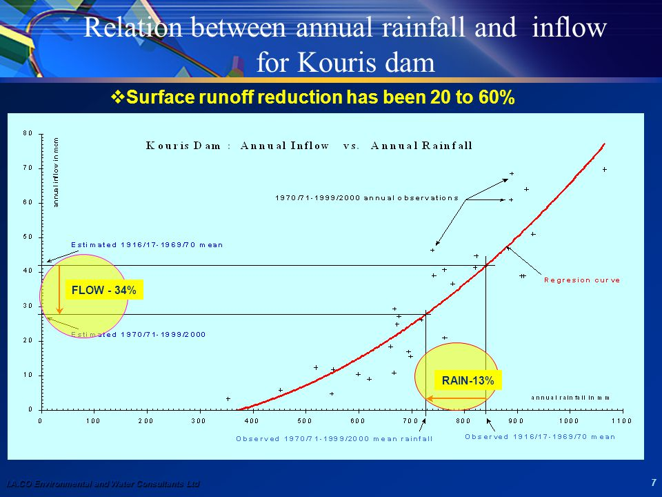 I.A.CO Environmental and Water Consultants Ltd 7 Relation between annual rainfall and inflow for Kouris dam FLOW - 34% RAIN-13%  Surface runoff reduc