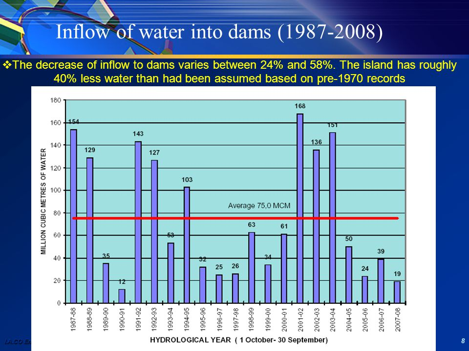 I.A.CO Environmental and Water Consultants Ltd 8 Inflow of water into dams (1987-2008)  The decrease of inflow to dams varies between 24% and 58%.