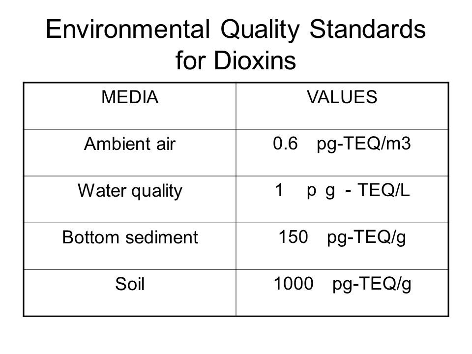 Environmental Quality Standards for Dioxins MEDIAVALUES Ambient air 0.6 pg-TEQ/m3 Water quality 1 pg- TEQ/L Bottom sediment 150 pg-TEQ/g Soil 1000 pg-TEQ/g