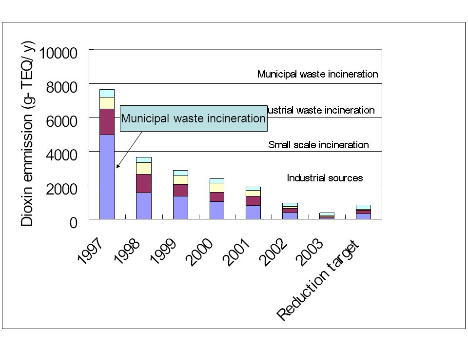 Municipal waste incineration