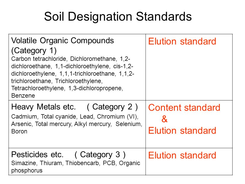 Soil Designation Standards Volatile Organic Compounds (Category 1) Carbon tetrachloride, Dichloromethane, 1,2- dichloroethane, 1,1-dichloroethylene, cis-1,2- dichloroethylene, 1,1,1-trichloroethane, 1,1,2- trichloroethane, Trichloroethylene, Tetrachloroethylene, 1,3-dichloropropene, Benzene Elution standard Heavy Metals etc.