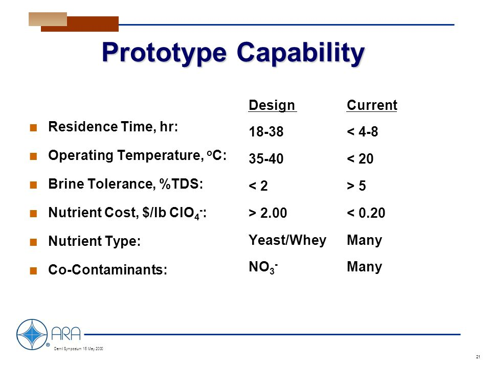 a Demil Symposium 15 May 2000 21 Prototype Capability n Residence Time, hr: n Operating Temperature, o C: n Brine Tolerance, %TDS: n Nutrient Cost, $/lb ClO 4 - : n Nutrient Type: n Co-Contaminants: DesignCurrent 18-38 < 4-8 35-40< 20 5 > 2.00< 0.20 Yeast/WheyMany NO 3 - Many