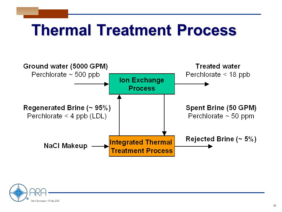 a Demil Symposium 15 May 2000 28 Thermal Treatment Process