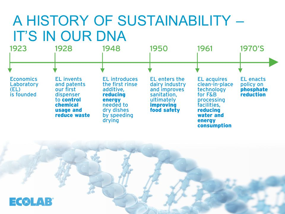 222 A HISTORY OF SUSTAINABILITY – IT'S IN OUR DNA