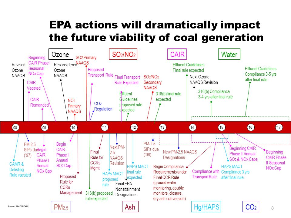 8 8 EPA actions will dramatically impact the future viability of coal generation Ozone PM 2.5 '08'09'10 '11'12'13 '14 '15 '16 '17 Beginning CAIR Phase