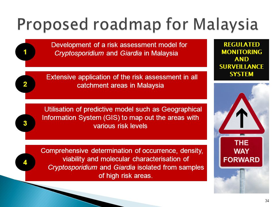 34 Development of a risk assessment model for Cryptosporidium and Giardia in Malaysia Extensive application of the risk assessment in all catchment areas in Malaysia Utilisation of predictive model such as Geographical Information System (GIS) to map out the areas with various risk levels Comprehensive determination of occurrence, density, viability and molecular characterisation of Cryptosporidium and Giardia isolated from samples of high risk areas.