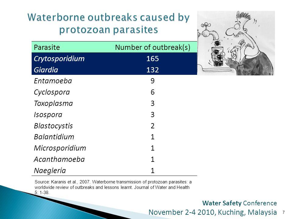 7 ParasiteNumber of outbreak(s) Crytosporidium165 Giardia132 Entamoeba9 Cyclospora6 Toxoplasma3 Isospora3 Blastocystis2 Balantidium1 Microsporidium1 Acanthamoeba1 Naegleria1 Source: Karanis et al., 2007.