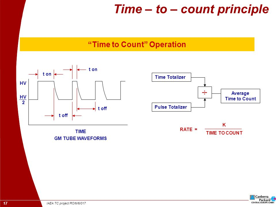 IAEA TC project ROM/6/017 18 Time – to – count principle Time to Count Behaviour HV +HV 2 SHORT TIME 2 mSec.