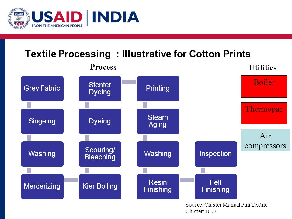 Textile Processing : Pali Textile cluster- Quick overview Source: Cluster Manual Pali Textile Cluster; BEE Sl NoItemTarget Efficiency 1Sources of EnergyElectricity from Grid & Pet Coke 2Energy Use pattern – Pet Coke 5 to 7 TPD (Power process) 1 to 1.5 TPD (Small Units) 3Energy Use pattern- Electricity Power Process: 3000 kWh/Day Only printing: 160-500 kWh/Day 4Specific energy consumption ( Processing of polyester & Printing) Electricity: 1.2 kWh/Kg Thermal: 15000 Kcals/Kg