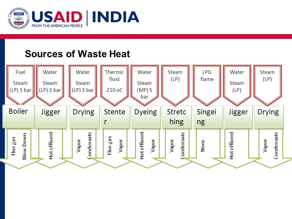 CASE STUDY 2 : Waste heat recovery system in Thermopac