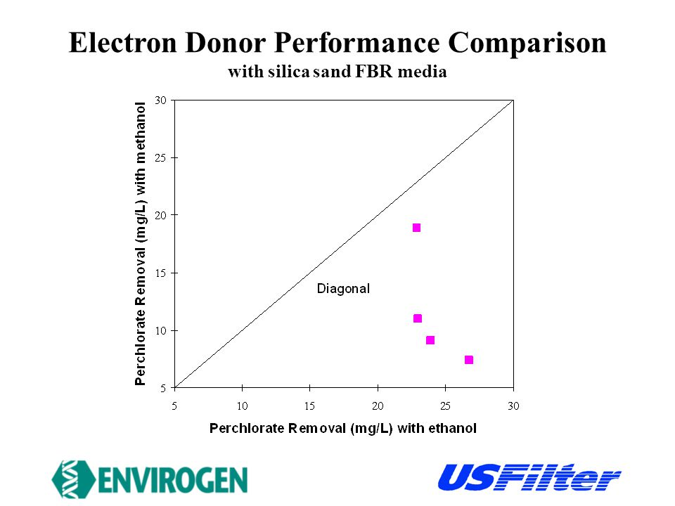 Electron Donor Performance Comparison with silica sand FBR media