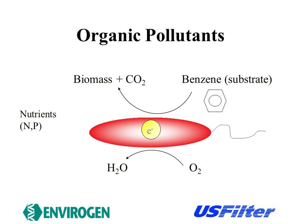 Perchlorate e-e- Cl - + H 2 O Biomass + CO 2 Substrate ClO 4 - Nutrients (N,P)