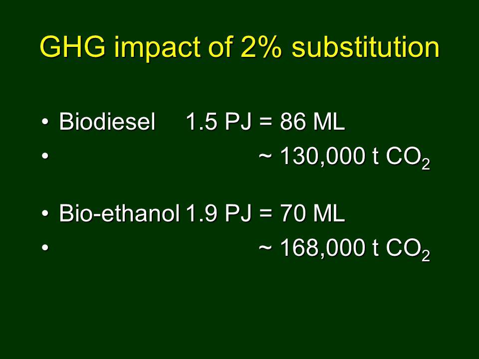 GHG impact of 2% substitution Biodiesel1.5 PJ = 86 MLBiodiesel1.5 PJ = 86 ML ~ 130,000 t CO 2 ~ 130,000 t CO 2 Bio-ethanol1.9 PJ = 70 MLBio-ethanol1.9 PJ = 70 ML ~ 168,000 t CO 2 ~ 168,000 t CO 2