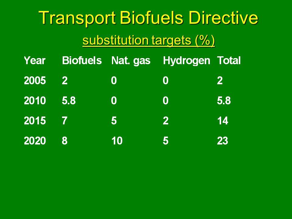 Transport Biofuels Directive substitution targets (%)