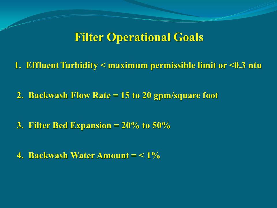 Filter Operational Goals 1.Effluent Turbidity < maximum permissible limit or <0.3 ntu 2.