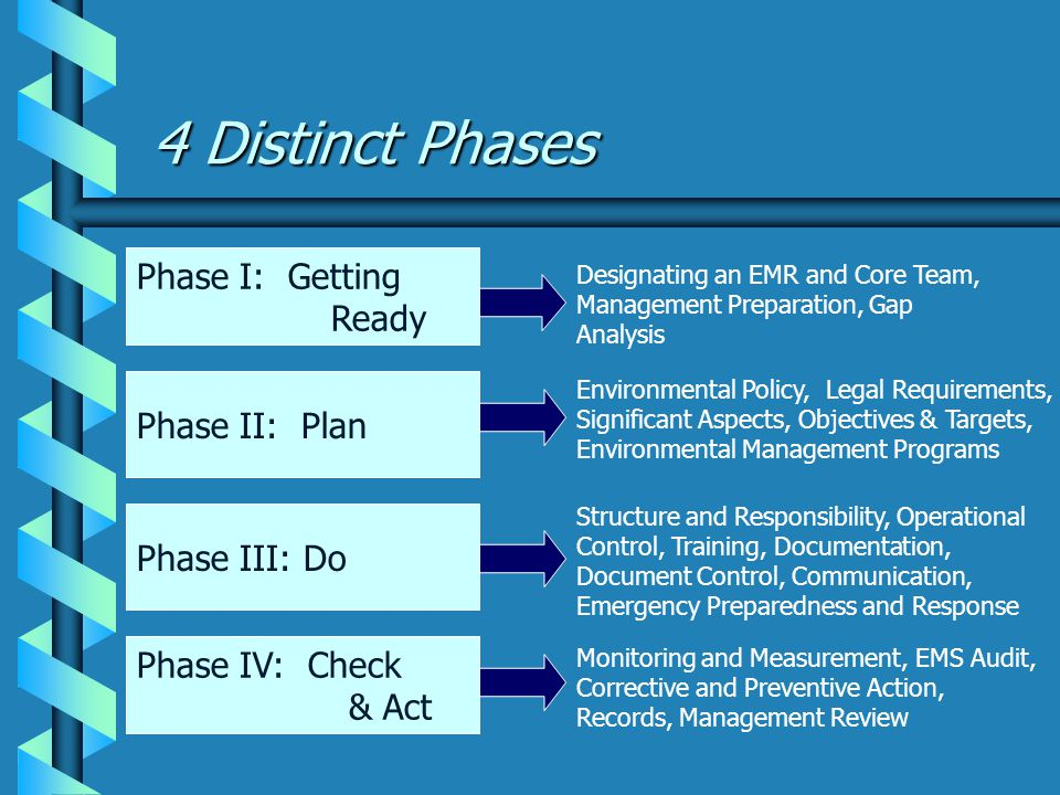 4 Distinct Phases Phase I: Getting Ready Phase II: Plan Phase III: Do Phase IV: Check & Act Environmental Policy, Legal Requirements, Significant Aspects, Objectives & Targets, Environmental Management Programs Structure and Responsibility, Operational Control, Training, Documentation, Document Control, Communication, Emergency Preparedness and Response Monitoring and Measurement, EMS Audit, Corrective and Preventive Action, Records, Management Review Designating an EMR and Core Team, Management Preparation, Gap Analysis