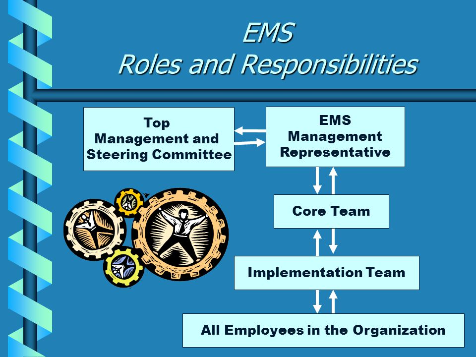 EMS Roles and Responsibilities Top Management and Steering Committee EMS Management Representative Implementation Team All Employees in the Organization Core Team